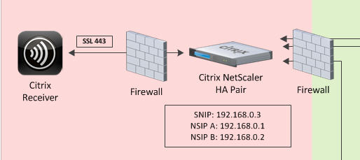 Using Citrix NetScaler Gateway internally and externally