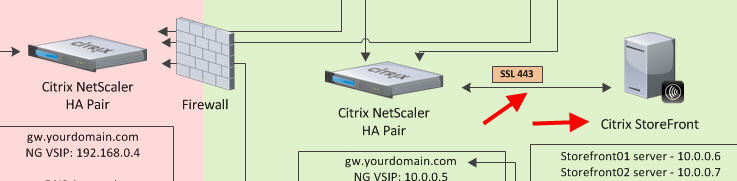 Using Citrix NetScaler Gateway internally and externally with a